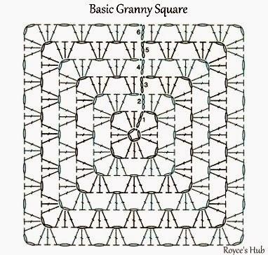 Royce\'s Hub: Basic Granny Square