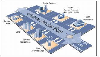 IBM Websphere ESB