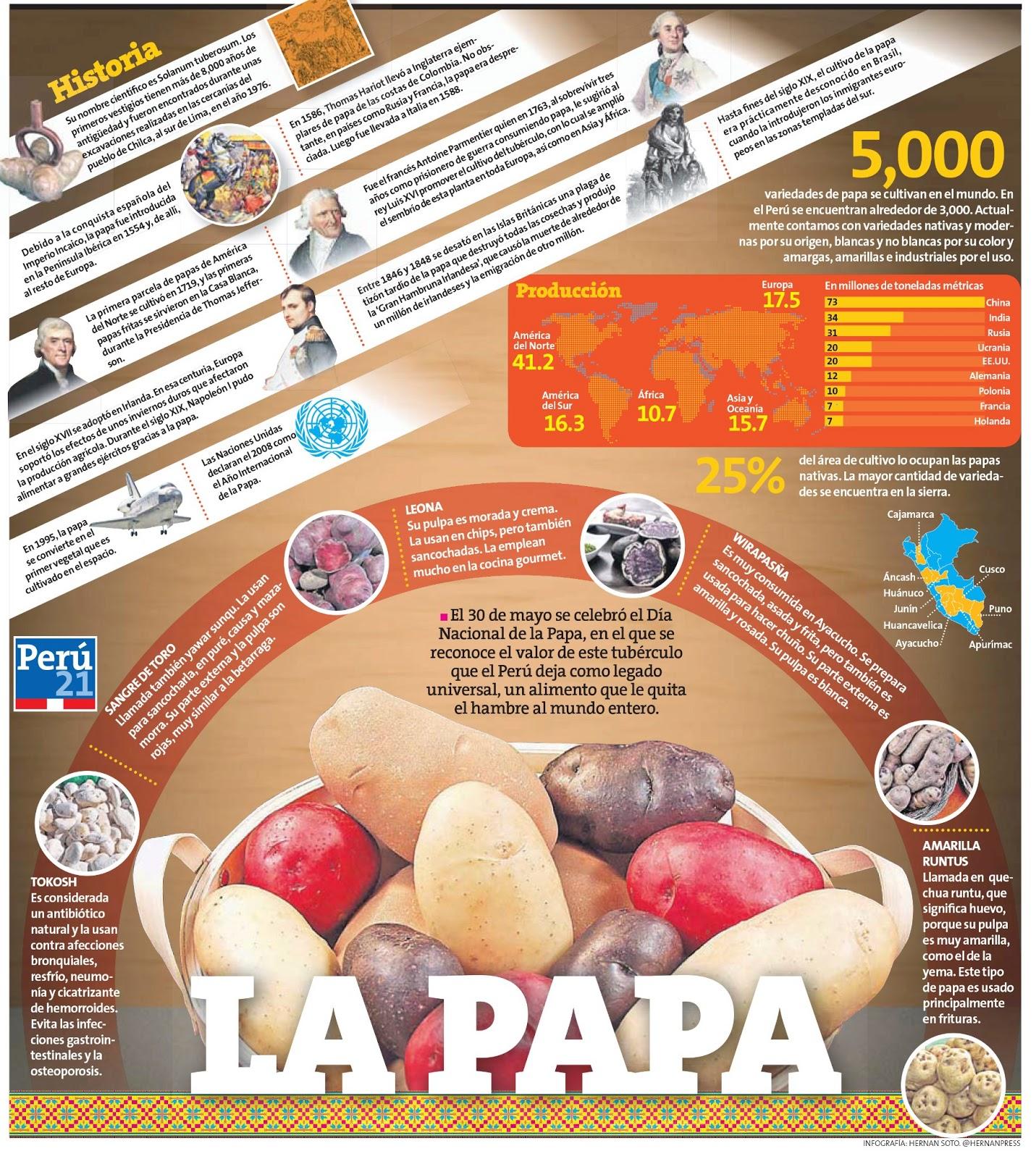 Infografías de alimentos
