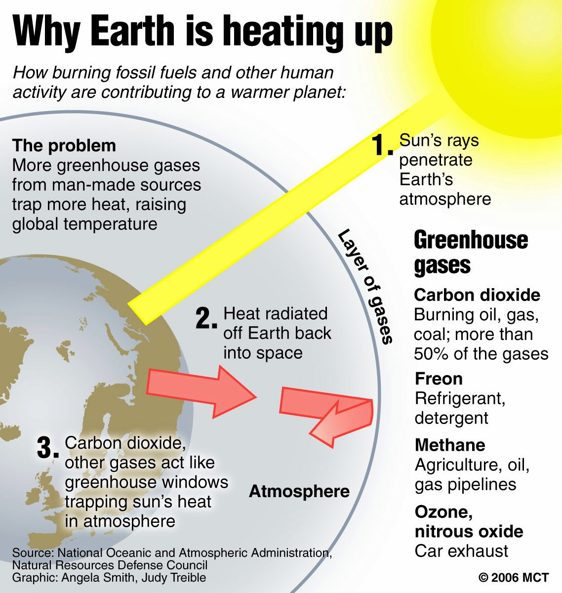 global warming impact to human lives Does global warming help us live longer, fitter lives the impact of global warming on it is clear that the impact of cold weather on human health is.