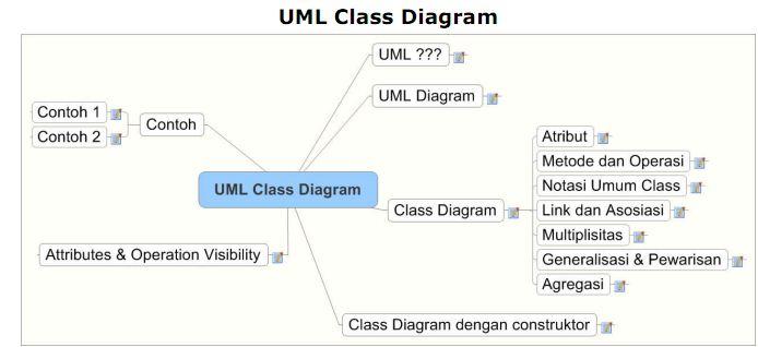 Merancang Aplikasi Berbasis Database Erd Atau Class Diagram Uml