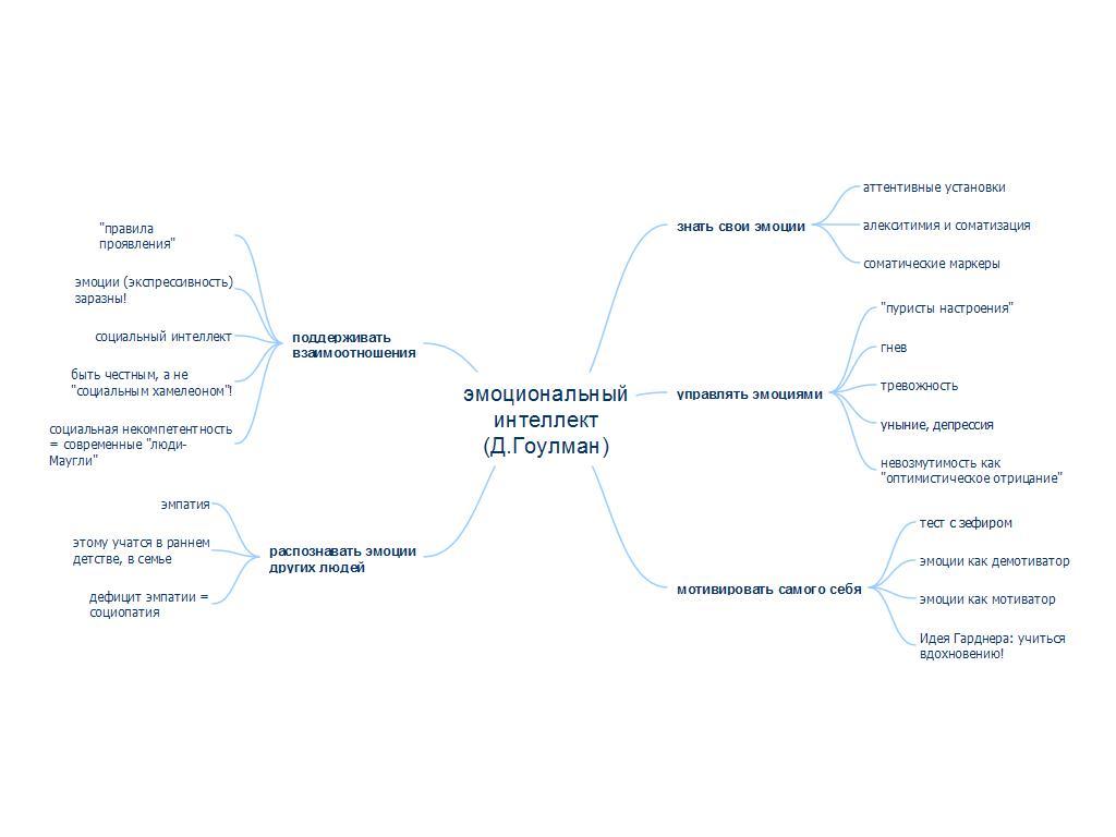 Структура эмоционального интеллекта по Гоулману