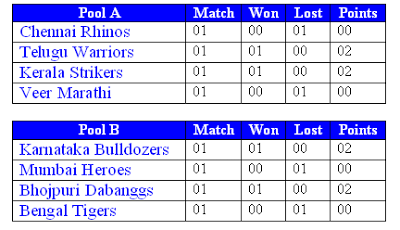 CCl 2013 Points Table