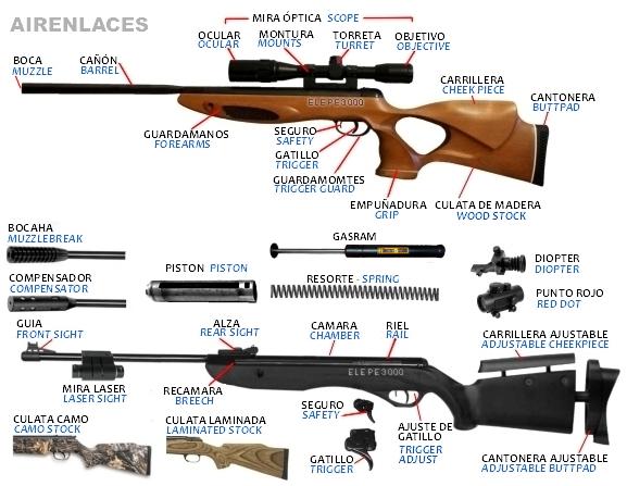 Diccionario Airgun, Glosario de armas de aire