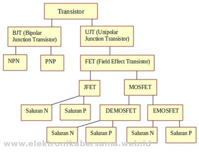 family-klasifikasi-transistor