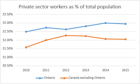 Private sector workers as a % of population -- 2010 to 2015