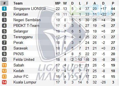 Johor FC vs Kelantan Carta%2BLiga%2BSuper%2B2012 Carta%2BLiga%2BSuper