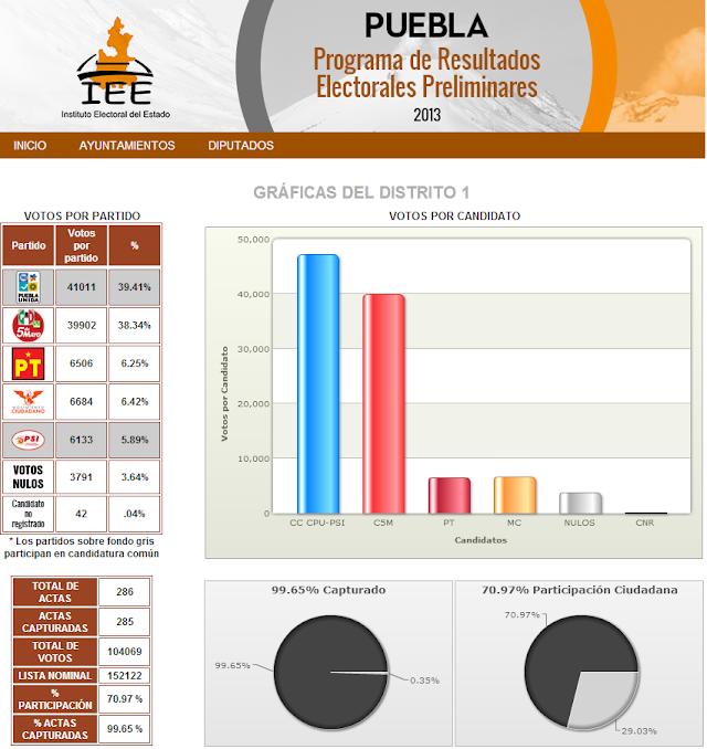 Puebla Elecciones 2013