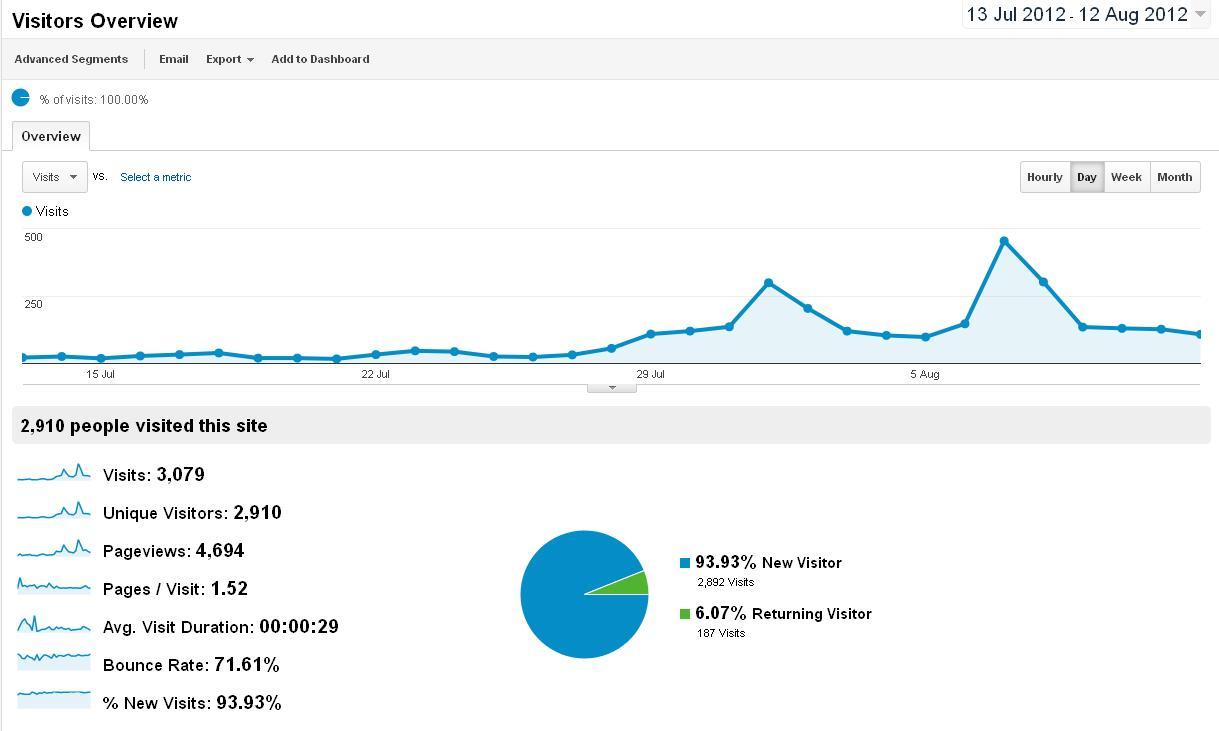 Peveril Phot... Reverse Google Analytics
