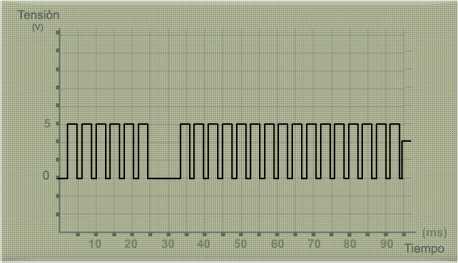 Oscilograma sensor revoluciones y PMS de tipo Hall (Información extraída de www.dis-net.com)