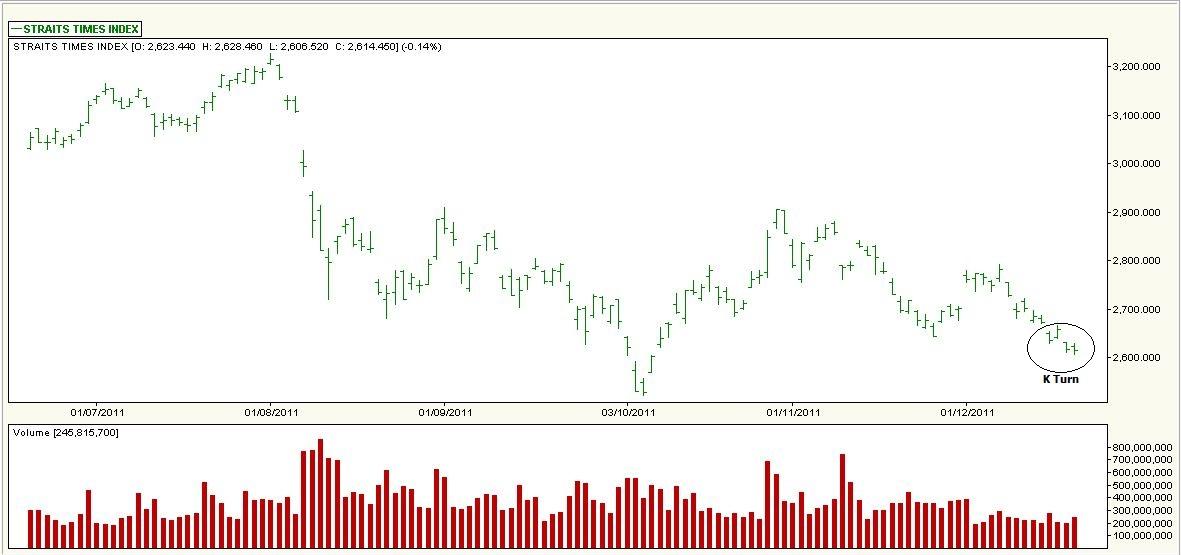 Stock Market Best Kept Secrets Sti K Turn