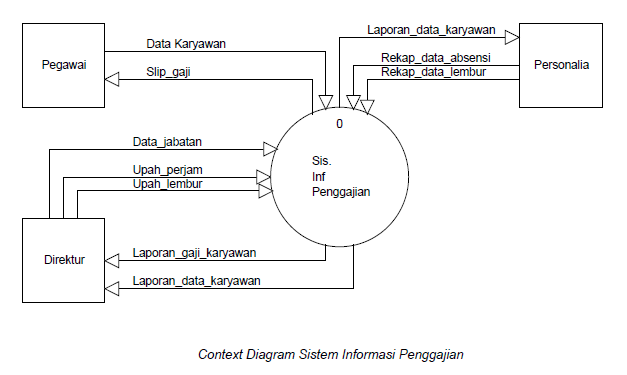 Contoh Dfd - Sistem Informasi