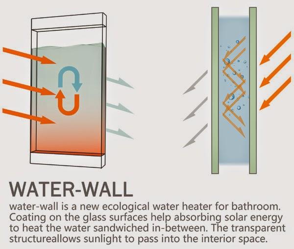 Экологический водонагреватель WaterWall