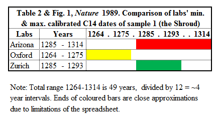 radiocarbon dating of the shroud turin nature
