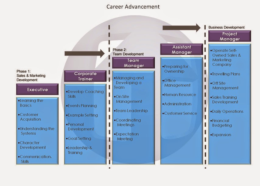Redwoods Advance Pte Ltd, Singapore - Career Advancement | The Progression Chart