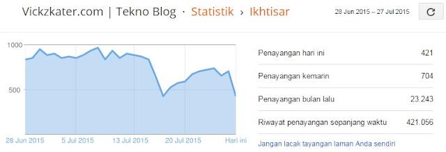Statistik Pengunjung Vickzkater.com | Tekno Blog