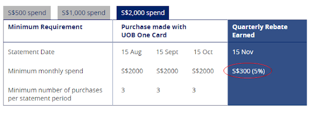 UOB One Card Rebates New 5%
