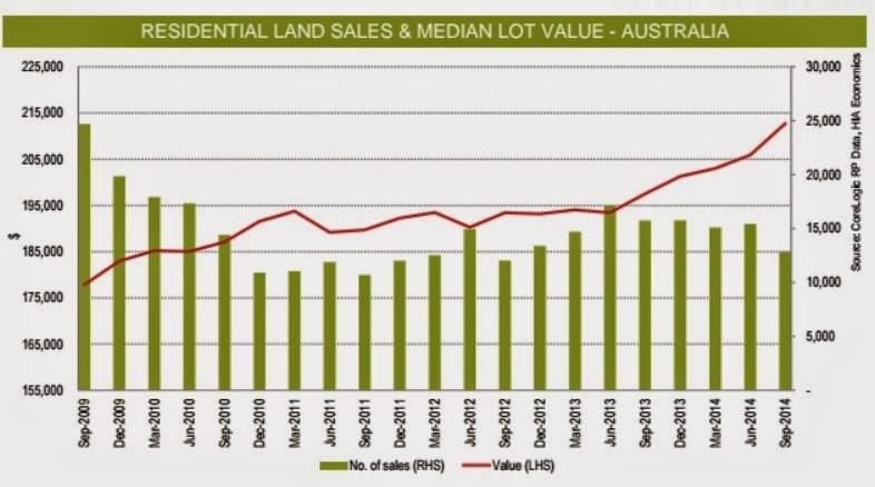 Residental land saless & madian lot value