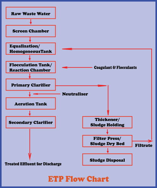Process flowchart of effluent treatment plant etp textile apex ccuart Image collections