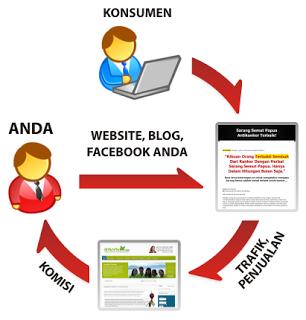 bisnis online Affiliation