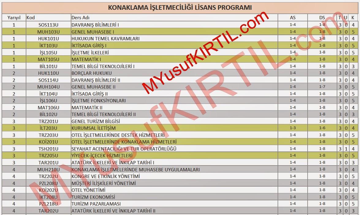 Açıköğretim Fakültesi (AÖF) Konaklama İşletmeciliği Bölümü Dersleri / Sorumlu Olunan Üniteler / Ders Kredileri