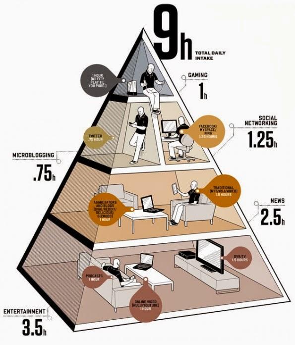 Dieta Digital: Você sabe o que é ??? @!$#@##