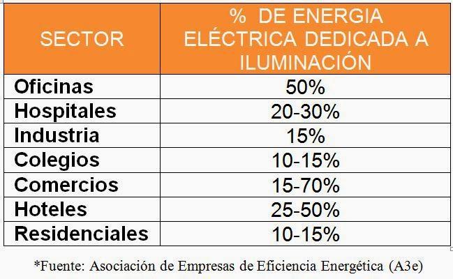 es por todo ello que tiene una gran importancia conocer que tipos de lamparas existen y cuales son ms eficientes