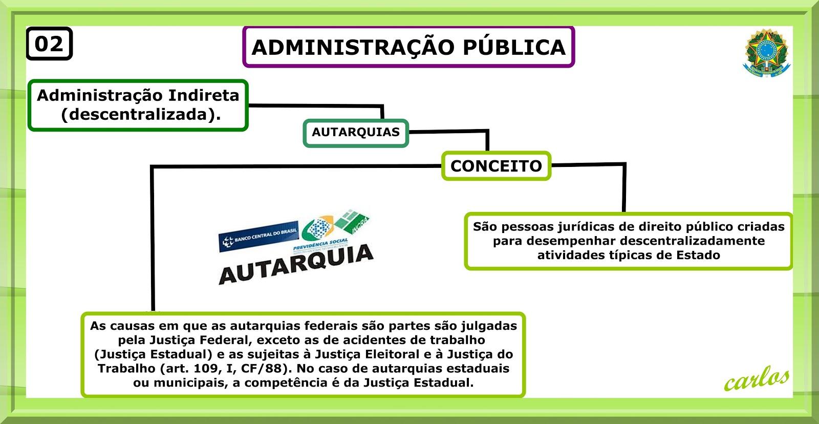 ADMINISTRAÇÃO PÚBLICA - AUTARQUIA