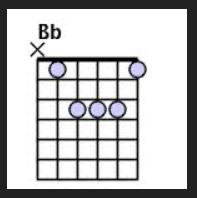 cara bermain kunci gitar b mol