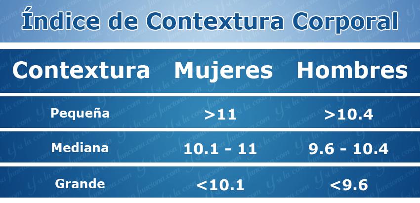 Tabla ICC Índice de Contextura Corporal Ysilacosafunciona