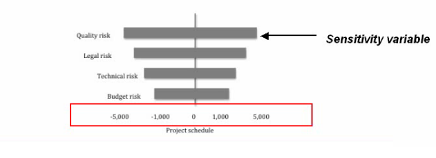 Become a certified project manager sensitivity analysis as you can see the greater the effect of a variable the higher up it will feature on the diagram this means that we should focus on the elements that are ccuart Images
