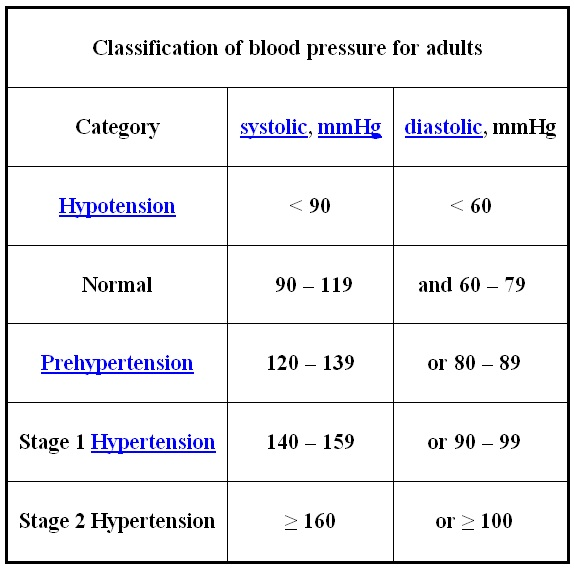 from August healthy adult blood pressure