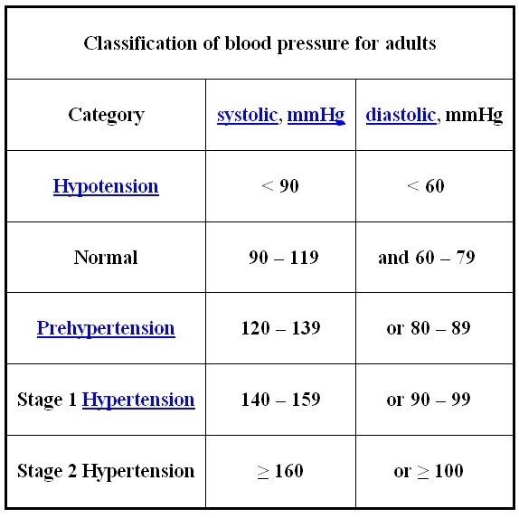 Phrase magnificent Healthy adult blood pressure your phrase