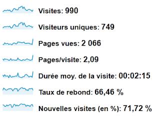 Statistiques du blog Septembre 2012 - trafic
