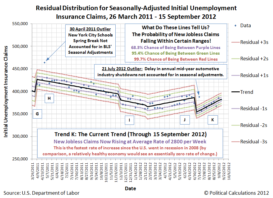 Closeup of Residual Distribution for Weekly Seasonally-Adjusted Initial Unemployment Insurance Claims, 26 March 2011 through 15 September 2011
