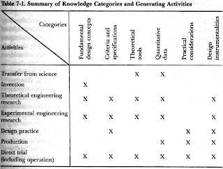 Table 7.1 Summary of Knowledge Categories and Generating Activities