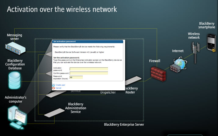 How to get a Enterprise Activation Password? - BlackBerry