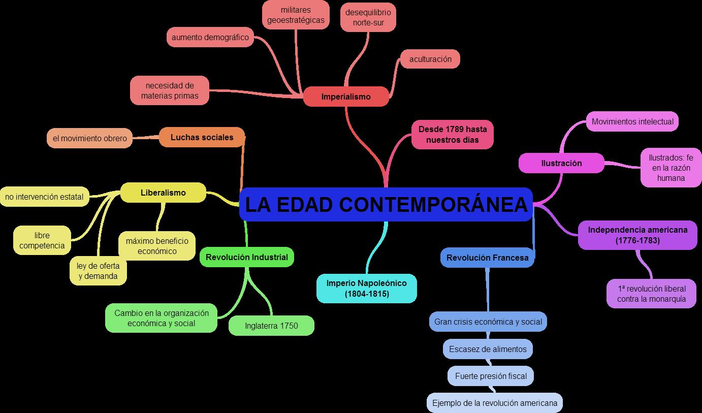 Did ctica de las ciencias sociales historia mayo 2014 for Caracteristicas de la contemporanea