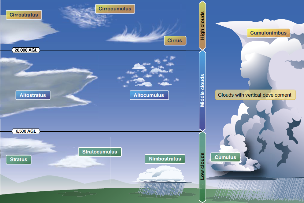From a temperature dewpoint convergence there are varied cloud types