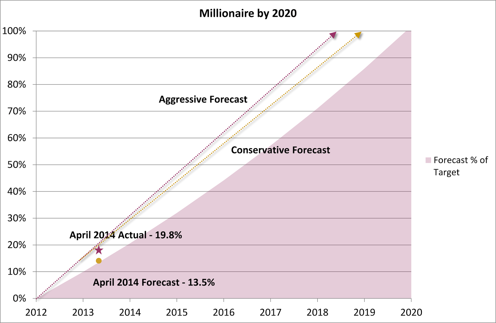 Millionaire by 2020 Plan – April 2014 Update