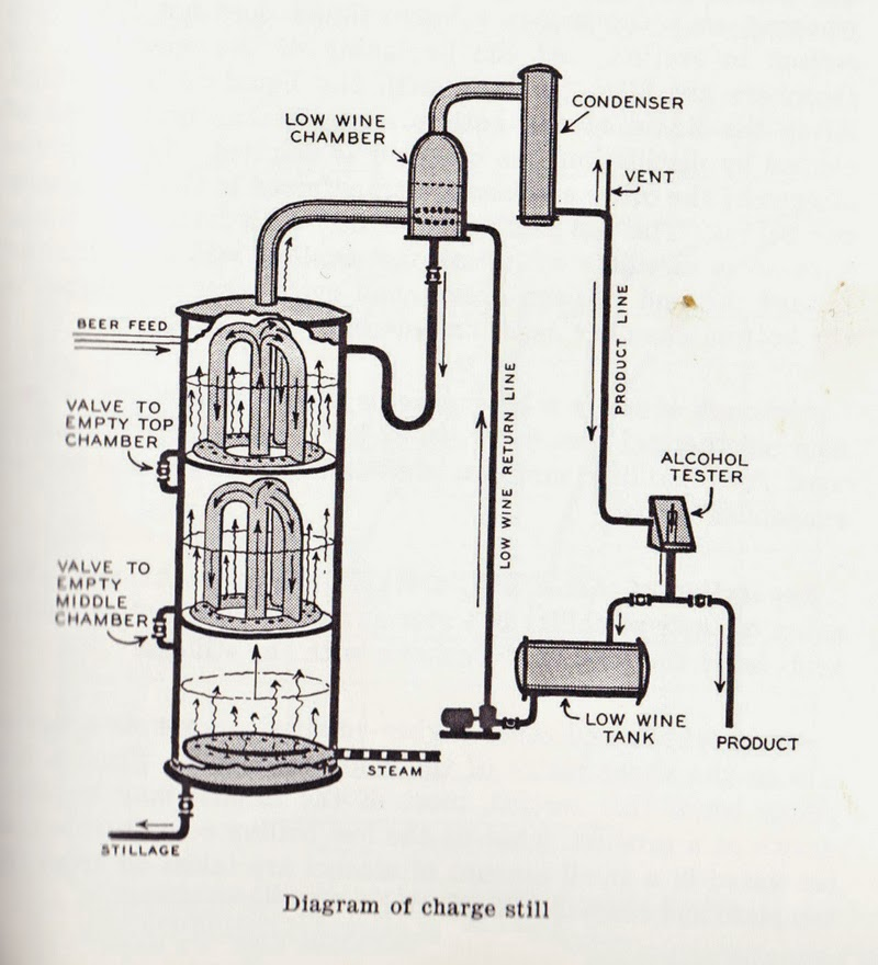 The Chuck Cowdery Blog Seagrams Explains The Multiple Chamber
