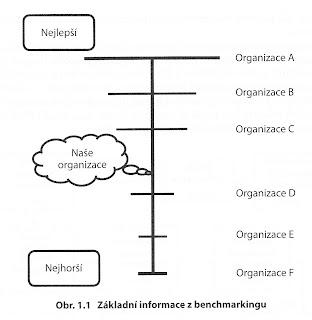 Obrázek: základní informace získané benchmarkingem