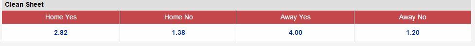 Kèo thơm chắc thắng Colorado Rapids vs FC Dallas