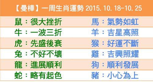 【曼樺】一周生肖運勢2015.10.18-10.25