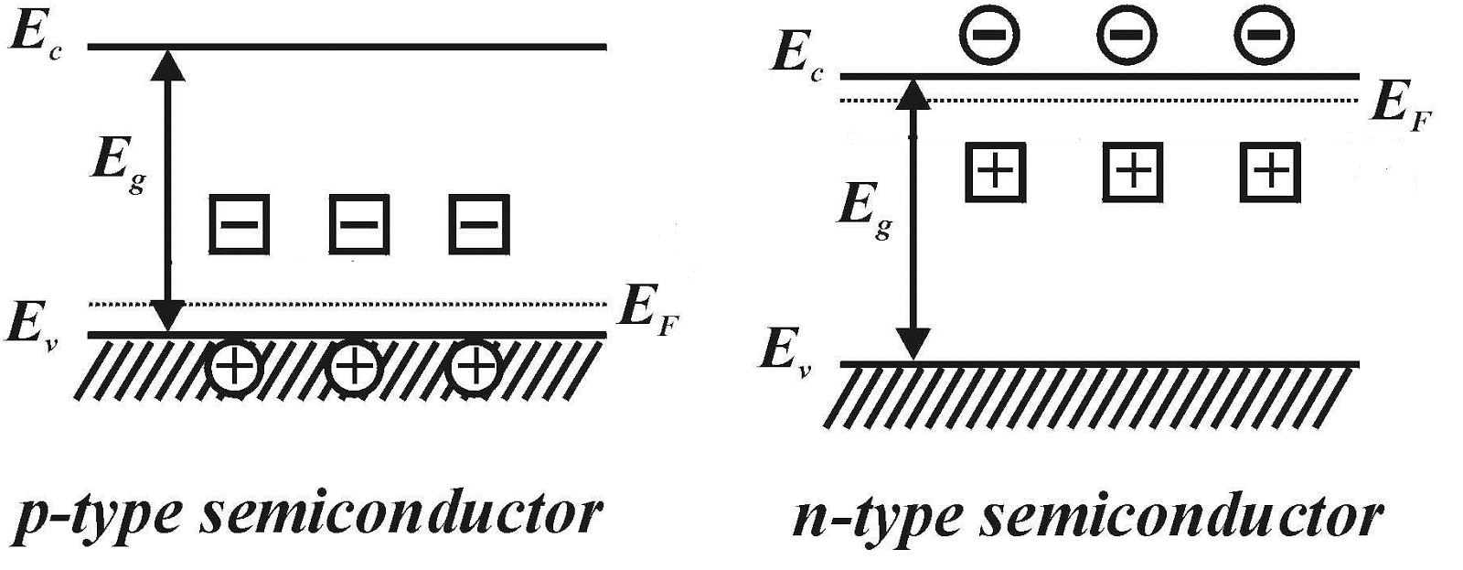 Electronics and communications pn junction diode when p region and n region are brought in close contact this large concentration gradient at the junction causes diffusion of carriers pooptronica