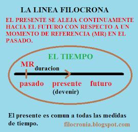 LA LINEA FILOCRONA