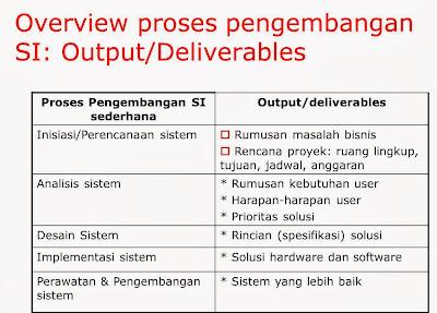 Konteks Pengembangan Sistem Informasi-02