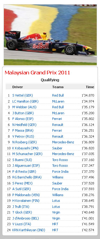 F1: Team Lotus menang sorak.....