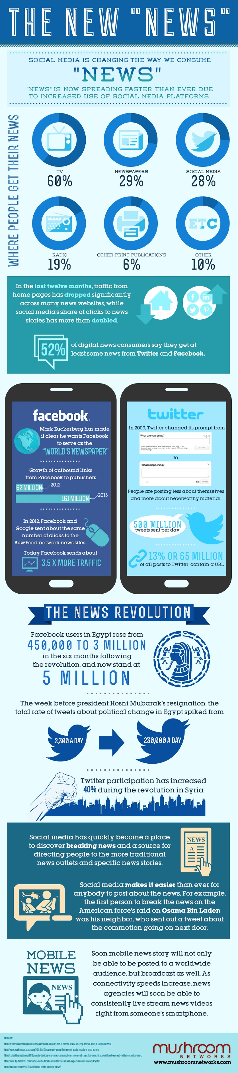 Social Media Is Changing The Way We Consume News - infographic