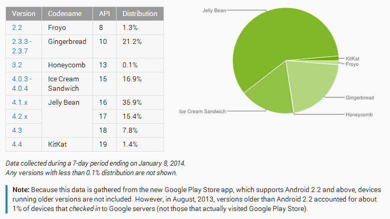 android-device-share-chart-updated-for-2014